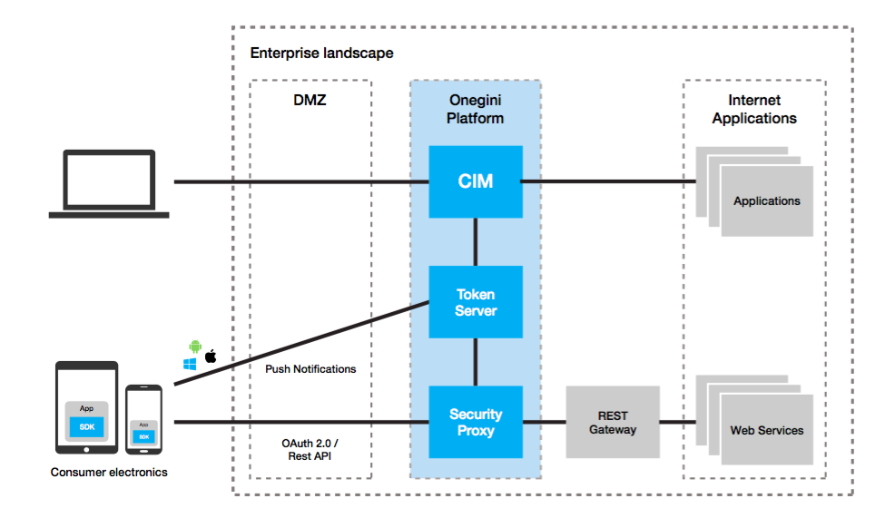 Consumer_Identity_Management_solution_enterprise_landscape_-_Onegini.png