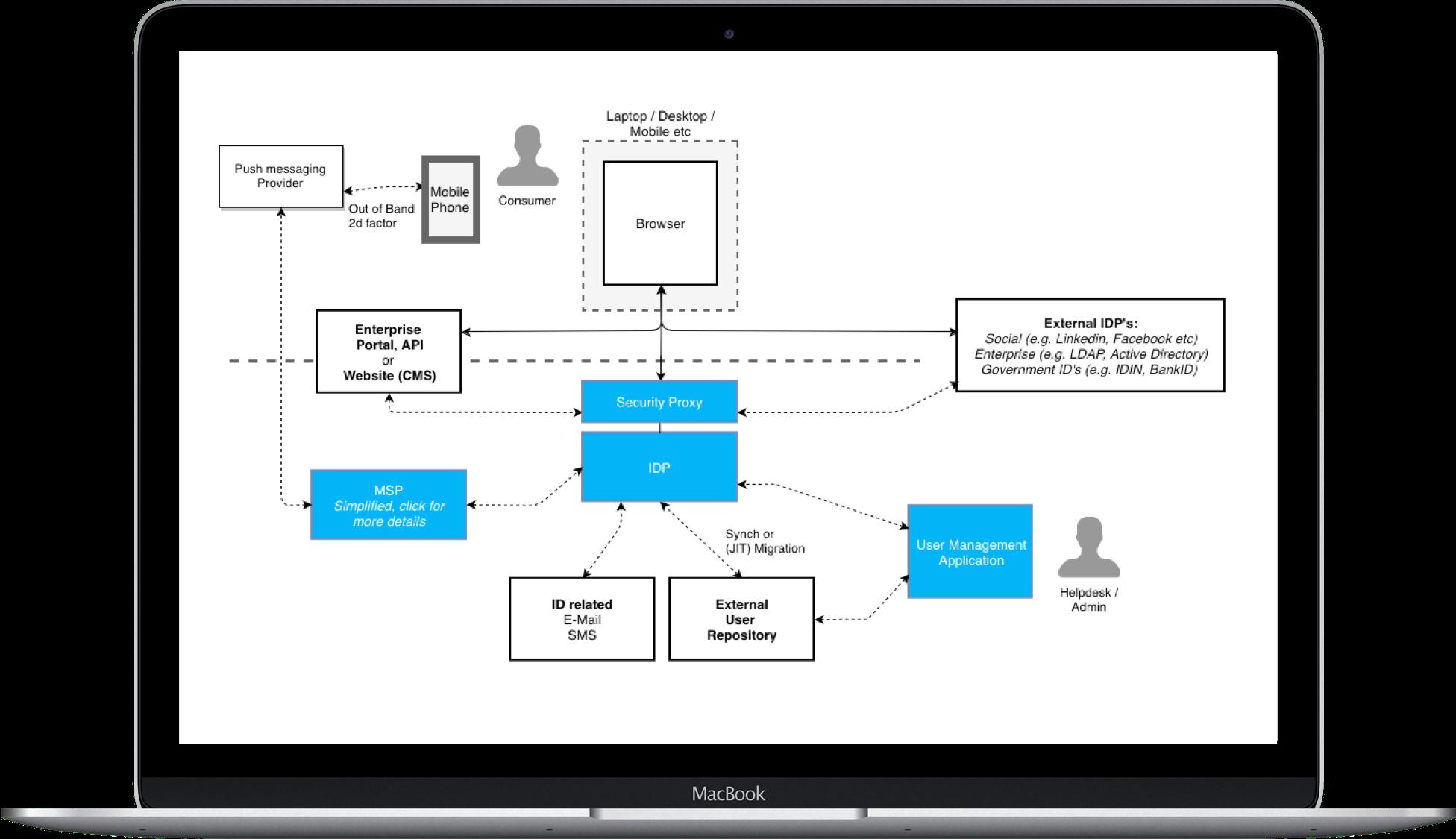 Architecture Onegini Connect web screenshot