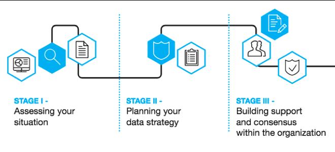 GDPR plan stages screenshot
